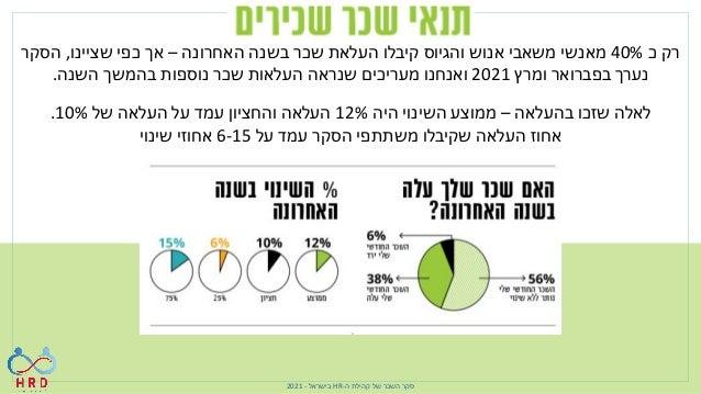 ה קהילת של השכר סקר - HR בישראל - 2021 ירידה רואים אנחנו שביעות ברמת משמעותית בהשוואה מהשכר ה...