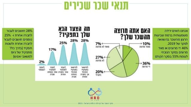 ה קהילת של השכר סקר - HR בישראל - 2021 בתחום שמדובר למרות רוב עם נשי – גברים כ בממוצע מרווי...