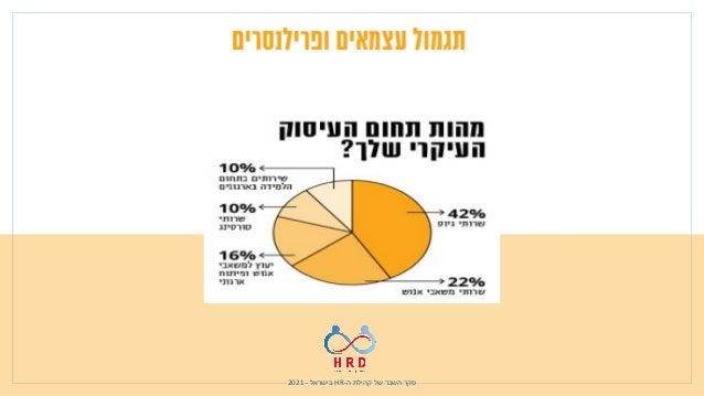 ה קהילת של השכר סקר - HR בישראל - 2021 השכר לגבי בשאלה – לשכירים בהשוואה עצמאים של הרצון בשבי...