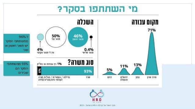 ה קהילת של השכר סקר - HR בישראל - 2021 בסקר השתתפו מי ? כמעט 40% הסקר ממשתתפי בתחום עוסקים הג...