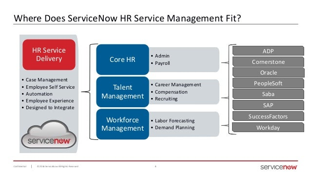 Servicenow Webinar 10  12  Facilitate Modern Hr Services