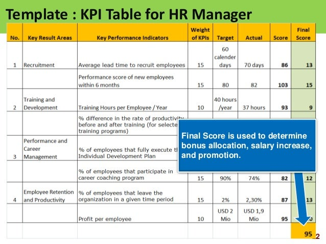 Hr scorecard for Hr balanced scorecard template