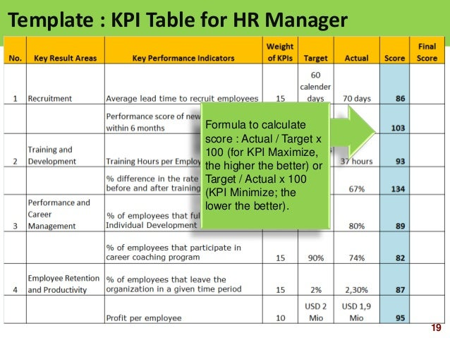 Hr scorecard human resource scorecard ppt slides explorehr template kpi table for hr manager 19 pronofoot35fo Image collections