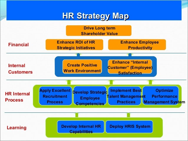 human resources strategic objective and action Need basic information about human resources strategic planning  what are  the appropriate goals, organization, and initiatives for a human  by helping  ensure that all of the large and small actions that people take.