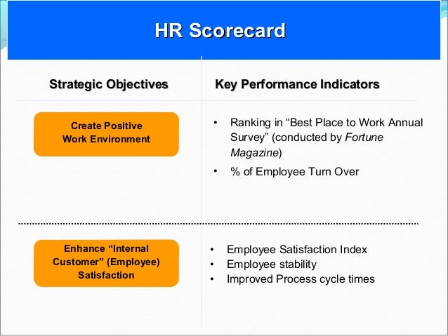 hr scorecard Human resources kpi scorecard - how to create a hr kpi dashboard using typical hr performance metrics and custom excel gauges.