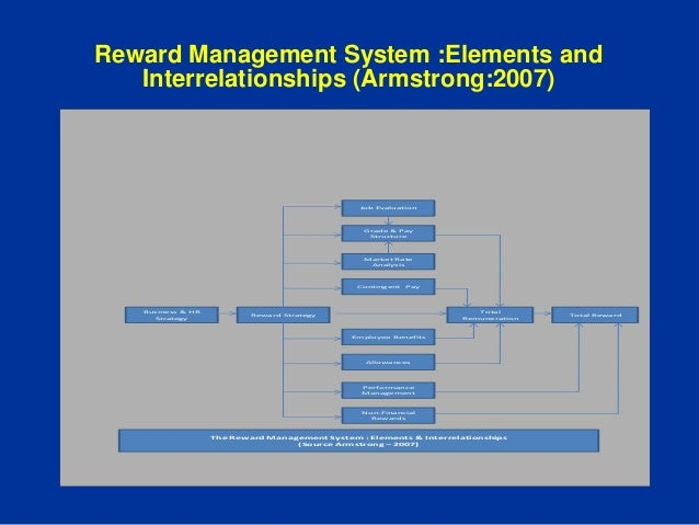 pay and the total reward system Within a total rewards framework and approaching total re- in benefits and other programs by operating within a total rewards framework competitive base pay.