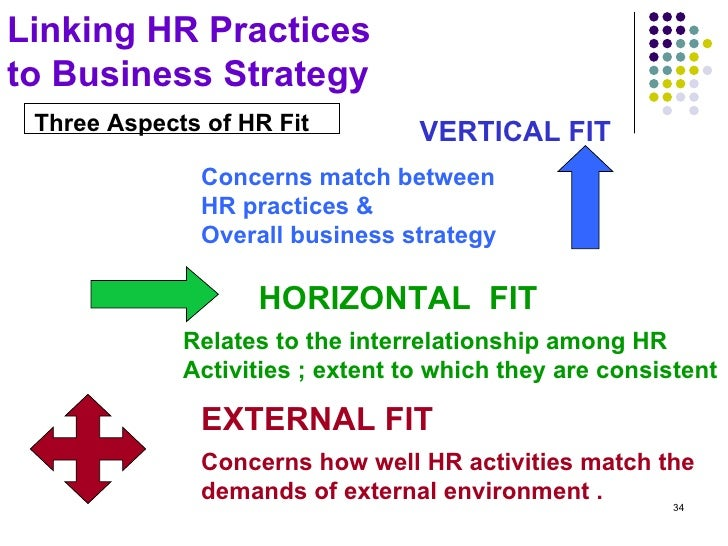 relevance of fit between hr strategy Developing hr strategy: 8 steps towards delivering a  how they fit together to leverage  8 steps towards delivering a successful hr strategy.