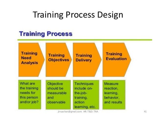 training need analysis training and development