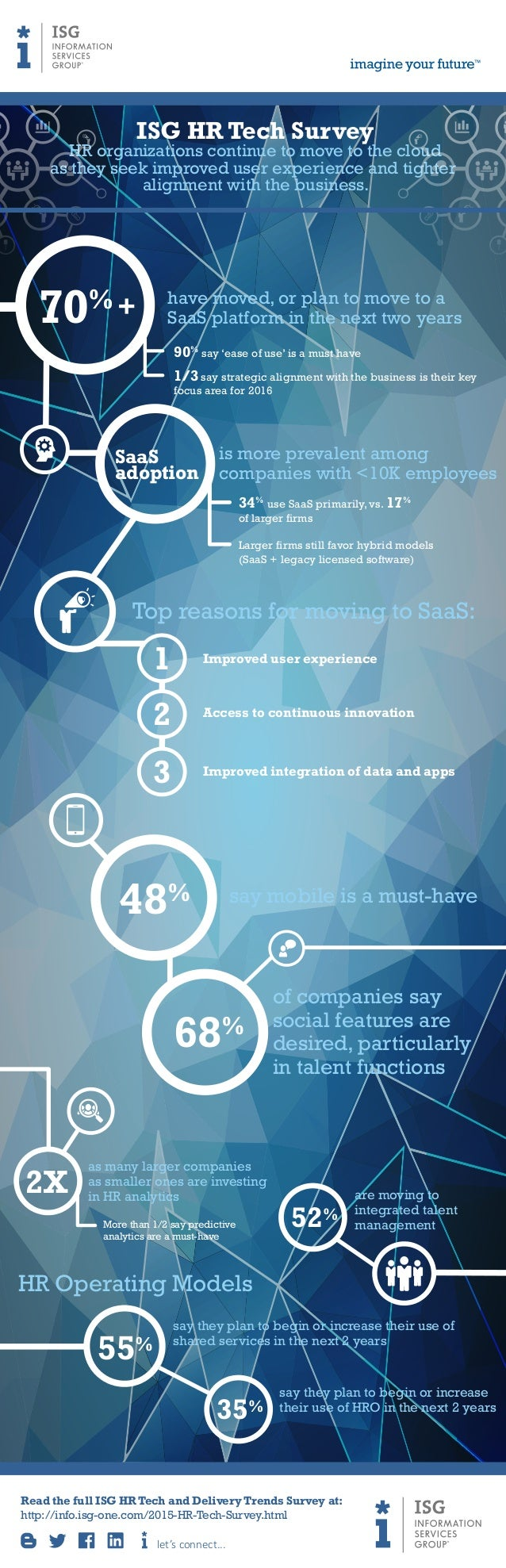 ISG HR Tech Survey HR organizations continue to move to the cloud as they seek improved user experience and tighter alignm...