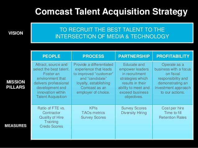 comcast business strategy 1 does comcast's strategy as described seem to be well matched to industry and competitive conditions comcast's strategy focused on the following elements.