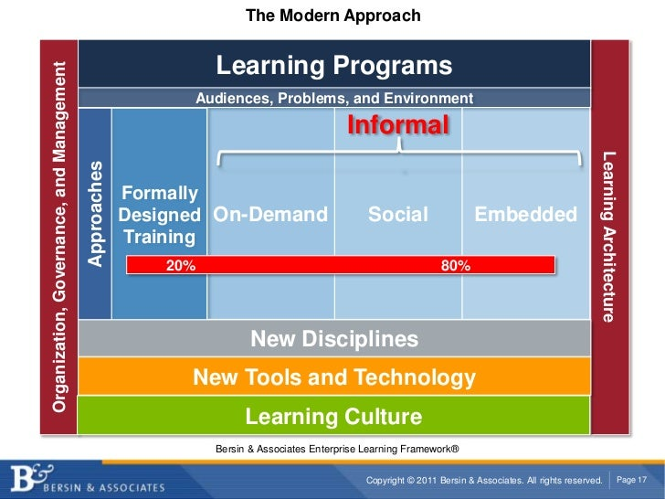 The Modern Approach<br />Learning Programs<br />Audiences, Problems, and Environment<br />Informal<br />Formally<br />Desi...