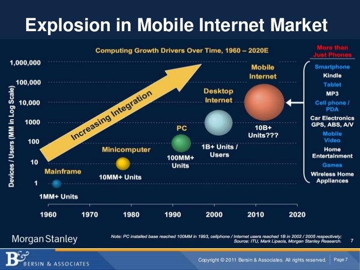 Explosion in Mobile Internet Market<br />