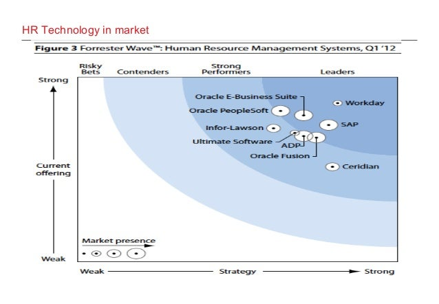 Hr technology landscape overview