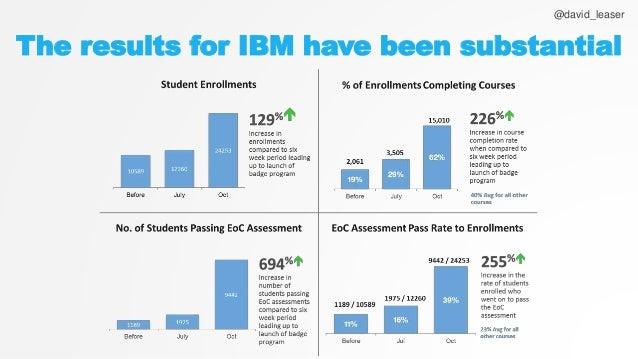 Ibm cloud computing case studies