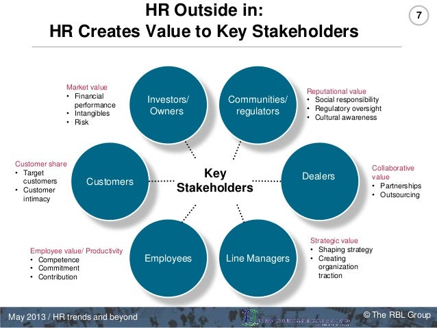hr managment future trends Not quite hr's role is changing, as a growing number of companies give more power to individual team leaders to evaluate and guide their direct reports.