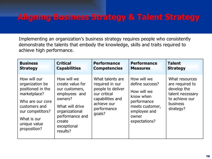 Hr With Business Strategy