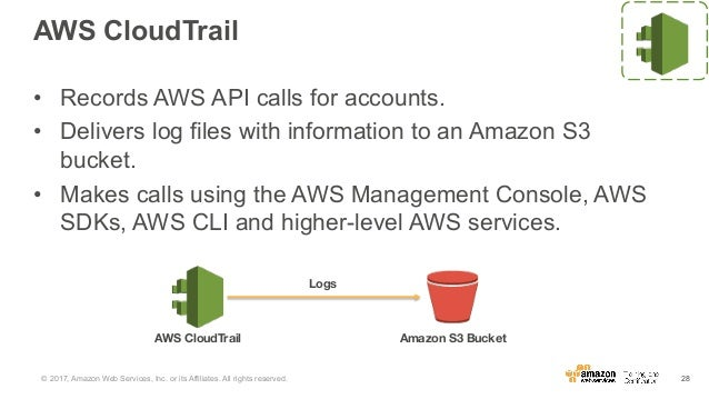 HSBC and AWS Day - Security Identity and Access Management