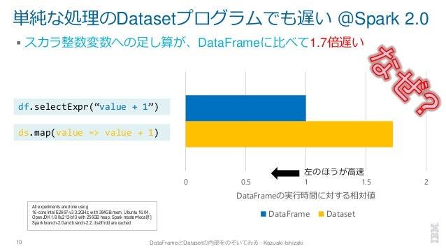 単純な処理のDatasetプログラムでも遅い @Spark 2.0 ▪ スカラ整数変数への足し算が、DataFrameに比べて1.7倍遅い 10 DataFrameとDatasetの内部をのぞいてみる - Kazuaki Ishizaki 0 ...