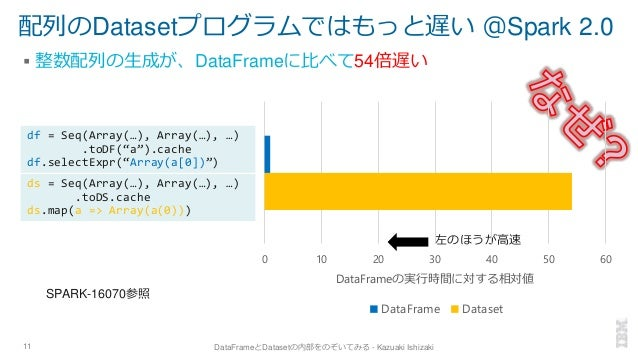 配列のDatasetプログラムではもっと遅い @Spark 2.0 ▪ 整数配列の生成が、DataFrameに比べて54倍遅い 11 DataFrameとDatasetの内部をのぞいてみる - Kazuaki Ishizaki 左のほうが高速 ...