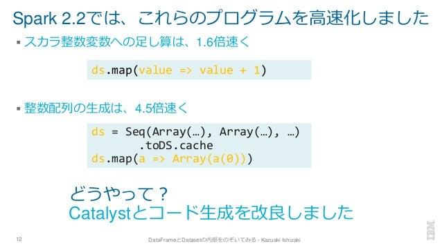 Spark 2.2では、これらのプログラムを高速化しました ▪ スカラ整数変数への足し算は、1.6倍速く ▪ 整数配列の生成は、4.5倍速く 12 DataFrameとDatasetの内部をのぞいてみる - Kazuaki Ishizaki ど...