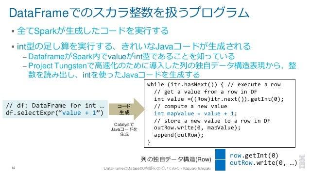 DataFrameでのスカラ整数を扱うプログラム ▪ 全てSparkが生成したコードを実行する ▪ int型の足し算を実行する、きれいなJavaコードが生成される – DataframeがSpark内でvalueがint型であることを知っている...