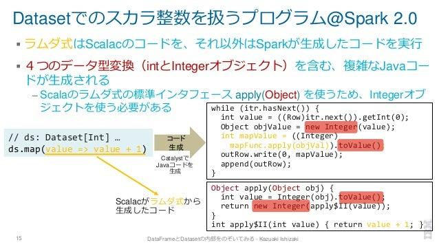 Datasetでのスカラ整数を扱うプログラム@Spark 2.0 ▪ ラムダ式はScalacのコードを、それ以外はSparkが生成したコードを実行 ▪ 4つのデータ型変換(intとIntegerオブジェクト)を含む、複雑なJavaコー ドが生成...