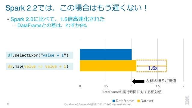 Spark 2.2では、この場合はもう遅くない! ▪ Spark 2.0に比べて、1.6倍高速化された – DataFrameとの差は、わずか9% 17 DataFrameとDatasetの内部をのぞいてみる - Kazuaki Ishizak...