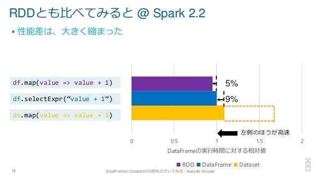 RDDとも比べてみると @ Spark 2.2 ▪ 性能差は、大きく縮まった 18 DataFrameとDatasetの内部をのぞいてみる - Kazuaki Ishizaki 0 0.5 1 1.5 2 DataFrameの実行時間に対する相...