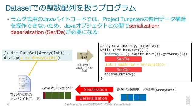 Datasetでの整数配列を扱うプログラム ▪ ラムダ式用のJavaバイトコードでは、Project Tungstenの独自データ構造 を操作できないため、Javaオブジェクトとの間でserialization/ deserialzation ...
