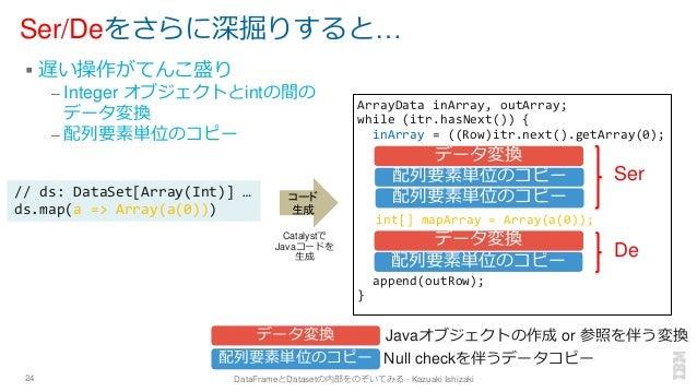 Ser/Deをさらに深掘りすると… ▪ 遅い操作がてんこ盛り – Integer オブジェクトとintの間の データ変換 – 配列要素単位のコピー 24 DataFrameとDatasetの内部をのぞいてみる - Kazuaki Ishizak...