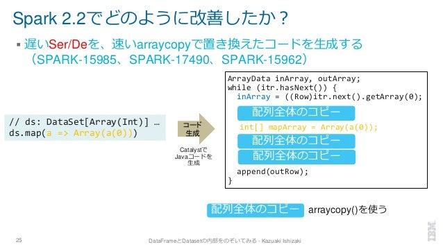 Spark 2.2でどのように改善したか? ▪ 遅いSer/Deを、速いarraycopyで置き換えたコードを生成する (SPARK-15985、SPARK-17490、SPARK-15962) 25 DataFrameとDatasetの内部を...