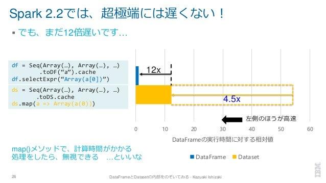 Spark 2.2では、超極端には遅くない! ▪ でも、まだ12倍遅いです… 26 DataFrameとDatasetの内部をのぞいてみる - Kazuaki Ishizaki 0 10 20 30 40 50 60 DataFrameの実行時...