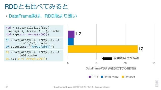 RDDとも比べてみると ▪ DataFrame版は、RDD版より速い 27 DataFrameとDatasetの内部をのぞいてみる - Kazuaki Ishizaki ds = Seq(Array(…), Array(…), …) .toDS...