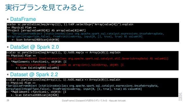 実行プランを見てみると ▪ DataFrame ▪ DataSet @ Spark 2.0 ▪ Dataset @ Spark 2.2 28 DataFrameとDatasetの内部をのぞいてみる - Kazuaki Ishizaki scal...