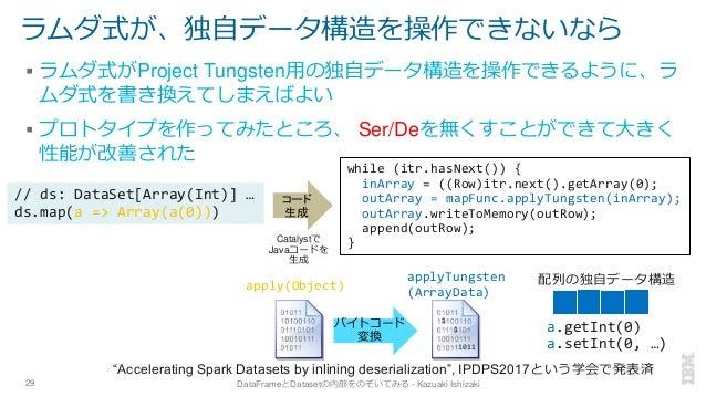 ラムダ式が、独自データ構造を操作できないなら ▪ ラムダ式がProject Tungsten用の独自データ構造を操作できるように、ラ ムダ式を書き換えてしまえばよい ▪ プロトタイプを作ってみたところ、 Ser/Deを無くすことができて大きく ...