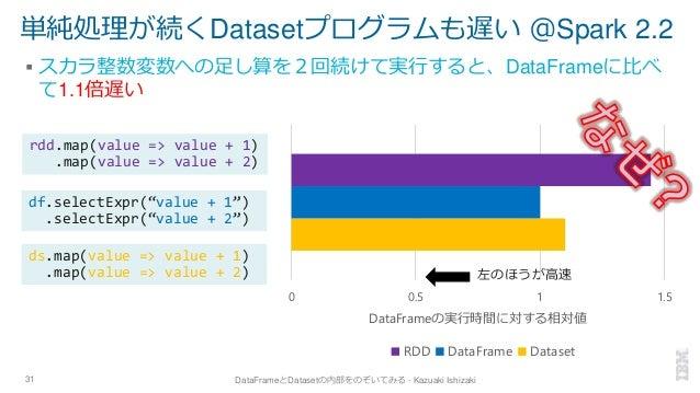 単純処理が続くDatasetプログラムも遅い @Spark 2.2 ▪ スカラ整数変数への足し算を2回続けて実行すると、DataFrameに比べ て1.1倍遅い 31 DataFrameとDatasetの内部をのぞいてみる - Kazuaki ...