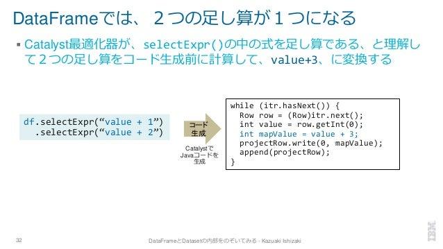 DataFrameでは、2つの足し算が1つになる ▪ Catalyst最適化器が、selectExpr()の中の式を足し算である、と理解し て2つの足し算をコード生成前に計算して、value+3、に変換する 32 DataFrameとDatas...