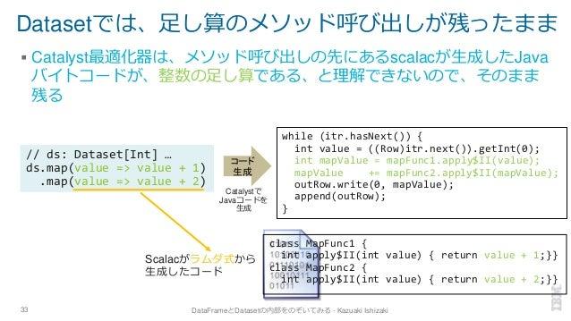 Datasetでは、足し算のメソッド呼び出しが残ったまま ▪ Catalyst最適化器は、メソッド呼び出しの先にあるscalacが生成したJava バイトコードが、整数の足し算である、と理解できないので、そのまま 残る 33 DataFrame...