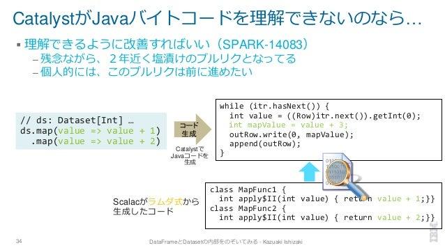 CatalystがJavaバイトコードを理解できないのなら… ▪ 理解できるように改善すればいい(SPARK-14083) – 残念ながら、2年近く塩漬けのプルリクとなってる – 個人的には、このプルリクは前に進めたい 34 DataFrame...