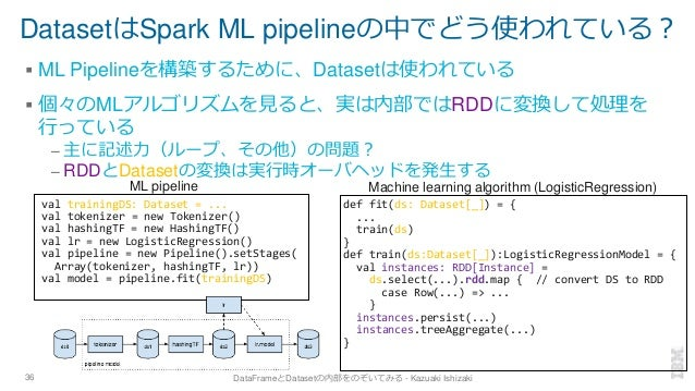 DatasetはSpark ML pipelineの中でどう使われている? ▪ ML Pipelineを構築するために、Datasetは使われている ▪ 個々のMLアルゴリズムを見ると、実は内部ではRDDに変換して処理を 行っている – 主に記...
