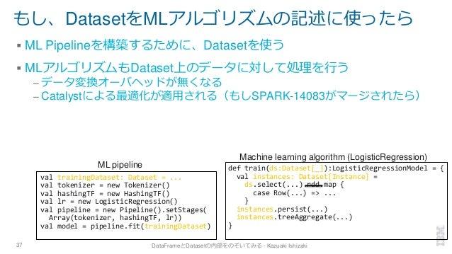 もし、DatasetをMLアルゴリズムの記述に使ったら ▪ ML Pipelineを構築するために、Datasetを使う ▪ MLアルゴリズムもDataset上のデータに対して処理を行う – データ変換オーバヘッドが無くなる – Catalys...