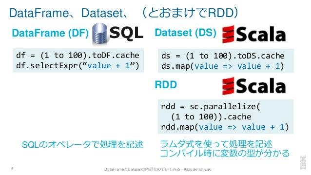 DataFrame、Dataset、(とおまけでRDD) 5 DataFrameとDatasetの内部をのぞいてみる - Kazuaki Ishizaki SQLDataFrame (DF) Dataset (DS) RDD ラムダ式を使って処...