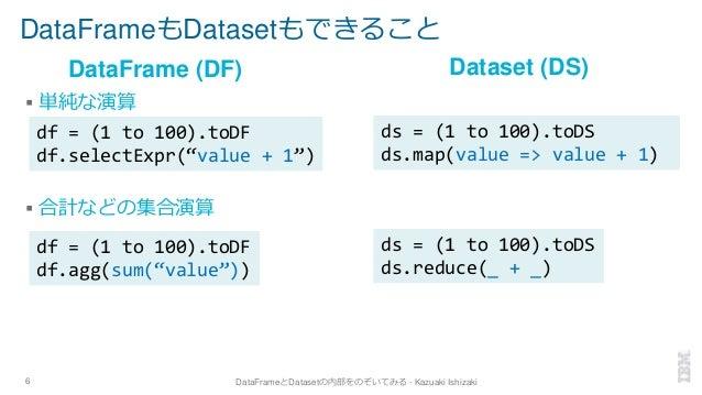 DataFrameもDatasetもできること ▪ 単純な演算 ▪ 合計などの集合演算 6 DataFrameとDatasetの内部をのぞいてみる - Kazuaki Ishizaki DataFrame (DF) Dataset (DS) d...