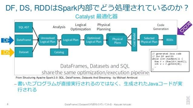 DF, DS, RDDはSpark内部でどう処理されているのか? – 書いたプログラムが直接実行されるのではなく、生成されたJavaコードが実 行される 8 DataFrameとDatasetの内部をのぞいてみる - Kazuaki Ishiz...