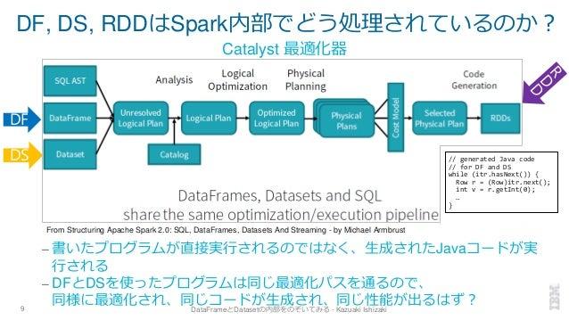 DF, DS, RDDはSpark内部でどう処理されているのか? – 書いたプログラムが直接実行されるのではなく、生成されたJavaコードが実 行される – DFとDSを使ったプログラムは同じ最適化パスを通るので、 同様に最適化され、同じコード...