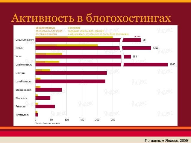 Активность в блогохостингах                      По данным Яндекс, 2009