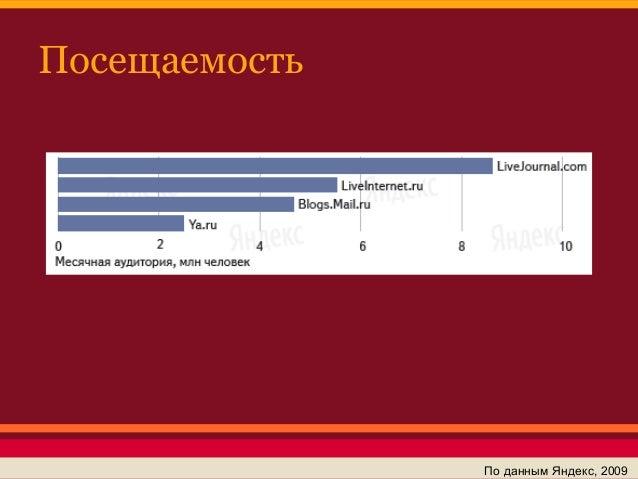 Посещаемость               По данным Яндекс, 2009