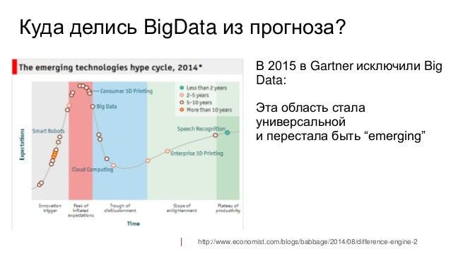 """Куда делись BigData из прогноза? В 2015 в Gartner исключили Big Data: Эта область стала универсальной и перестала быть """"em..."""