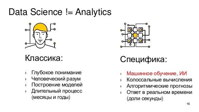 Data Science != Analytics Классика: › Глубокое понимание › Человеческий разум › Построение моделей › Длительный процесс (м...