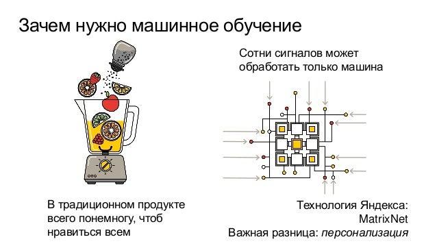 Можно уйти от «похожести» Традиционные рекомендации опираются на здравый смысл Скучное решение: подобие Умная технология: ...
